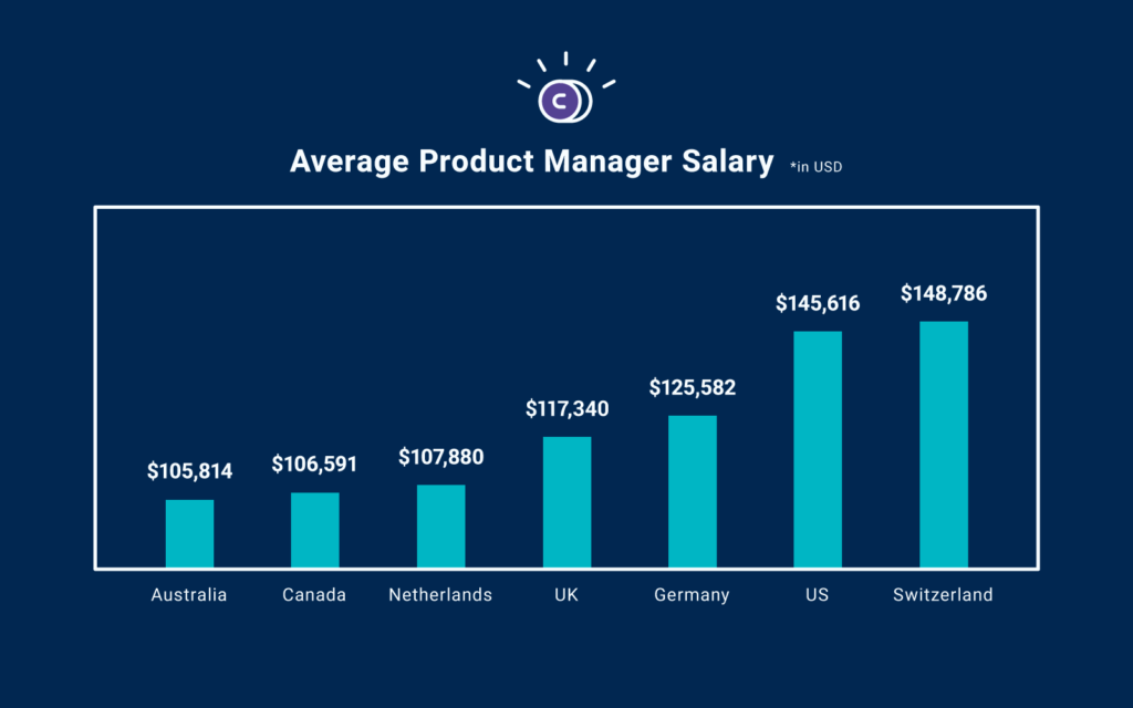 chart showing average product manager salary by country