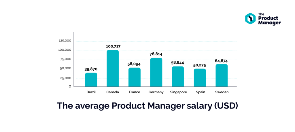 bar graph showing salaries by location