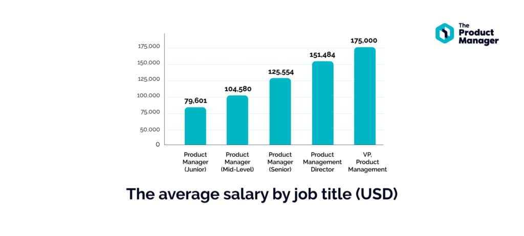 bar graph showing salaries by job title