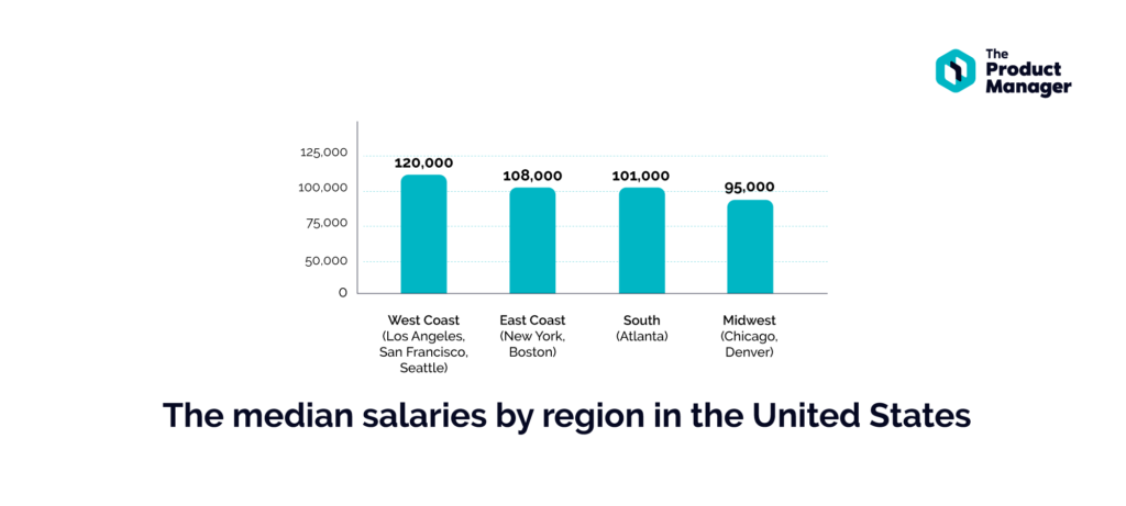 bar graph showing median salaries by region of the United States