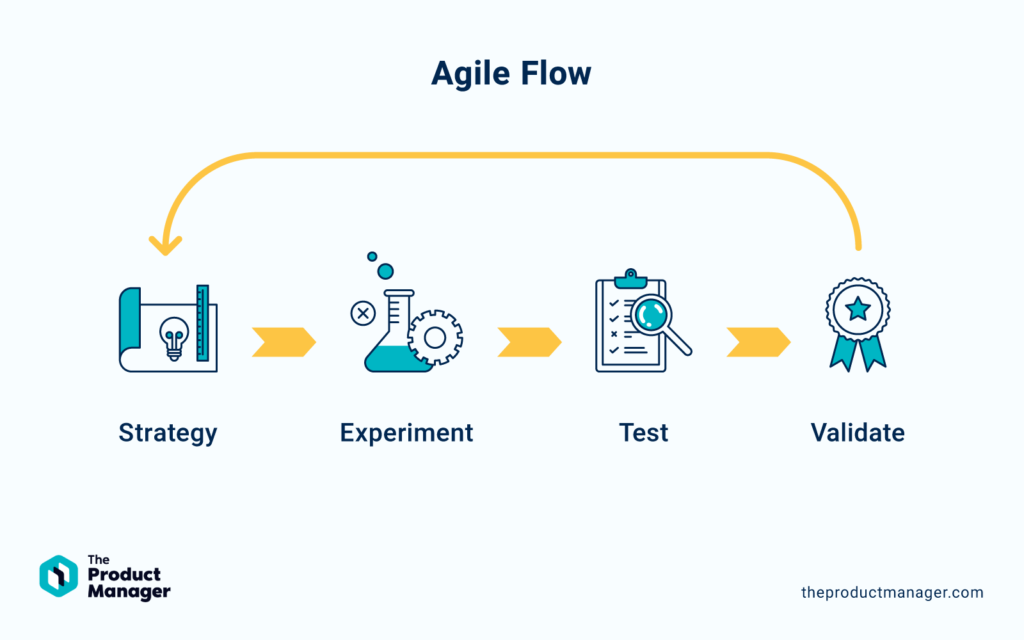 Agile Flow illustration showing process from strategy to experiment to test to validate