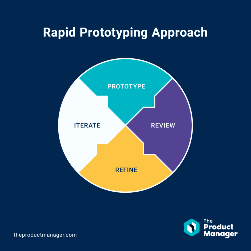 Graphics of rapid prototyping process cycle
