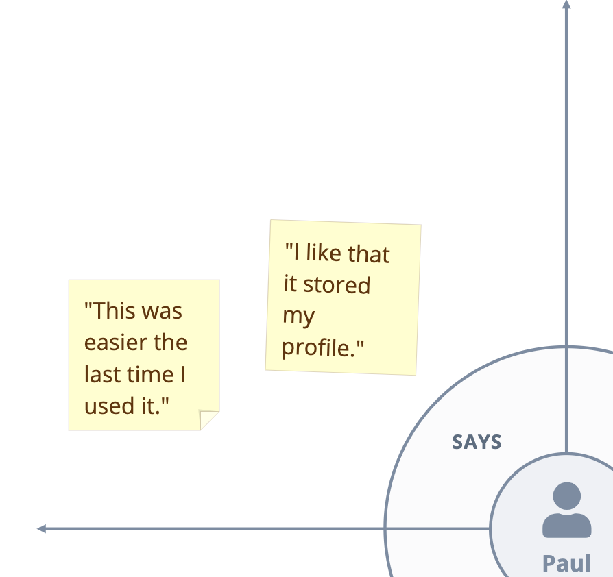 Examples of Inputs in the says Quadrant of the Customer Empathy Map Graphic