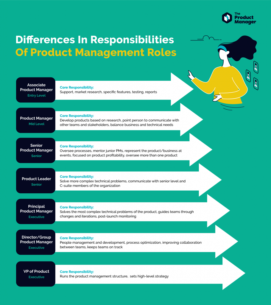Differences in Responsibilities of Product Management Infographics