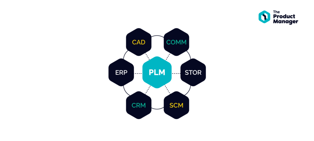 graph showing connections between PLM and other systems such as ERP, CAD, CRM, SCM, STOR, and COMM