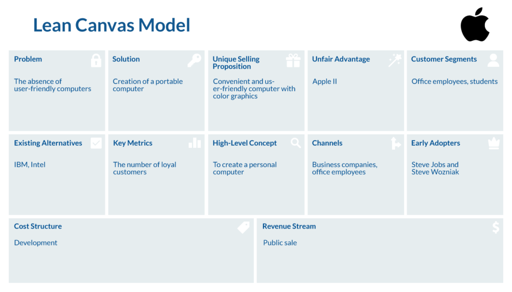 Lean Canvas Startup Product Managers To Build Measure Learn Screenshot