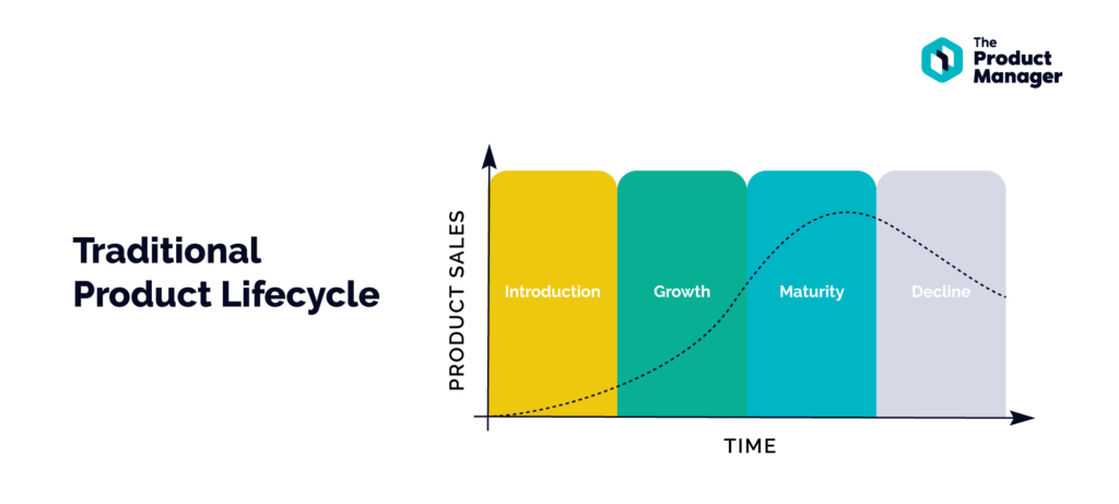 graph showing product sales throughout the phases of the traditional product lifecycle