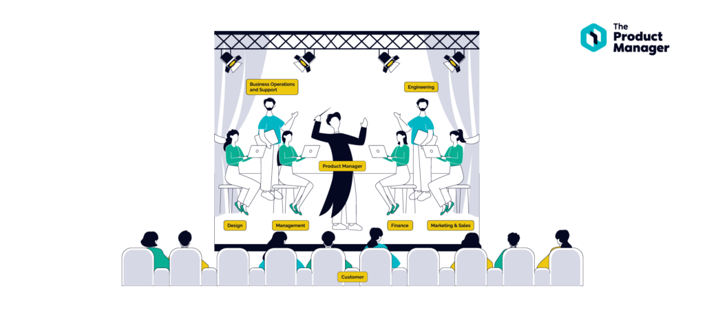 illustration of a conductor and orchestra with the conductor labelled as a product manager and other orchestra members labelled as ops, design, management, finance, and other departments